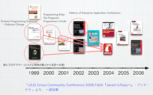 JJUG Cross Community Conference 2008 Fallの『JavaからRubyへ』・アンド・ナウ 」より、 一部加筆